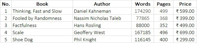 Top 5 books with their word count, page count and Amazon India prices.