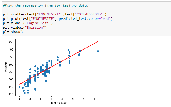 Figure 103: Plotting the testing data on our scatter plot with a regression line.