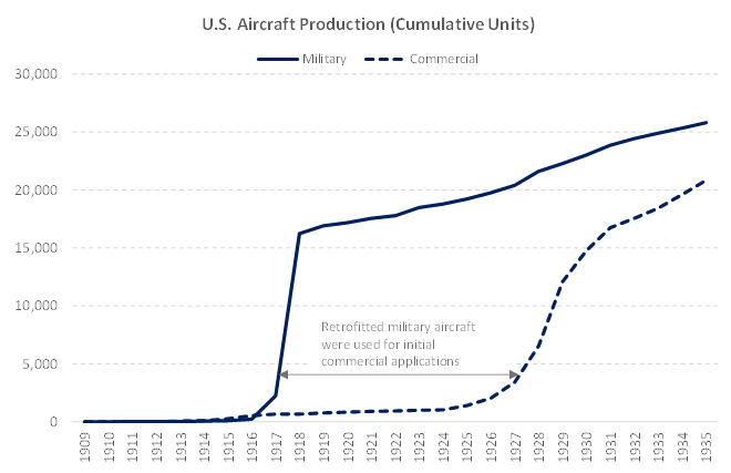 U.S. Aircraft Production in World War One