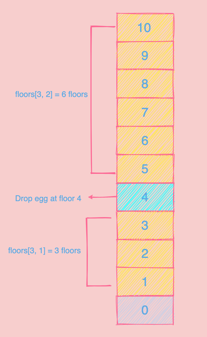 How To Solve Super Egg Drop Problem With Dynamic Programming By Nmtechbytes Javarevisited Aug 2020 Medium