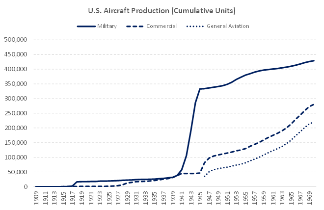 U.S. Aircraft Production in World War Two