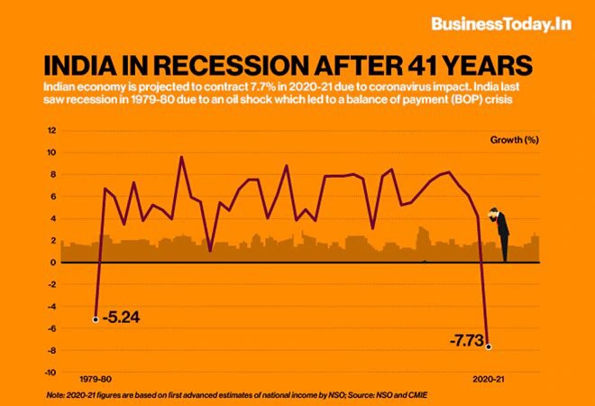 India in recession- Volunteers Collective