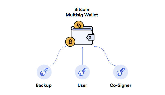 Bitcoin Multisig Wallet