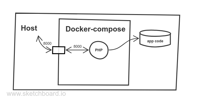 Fig. 2. Docker-compose and the host machine (with port mapping 8000:8000)