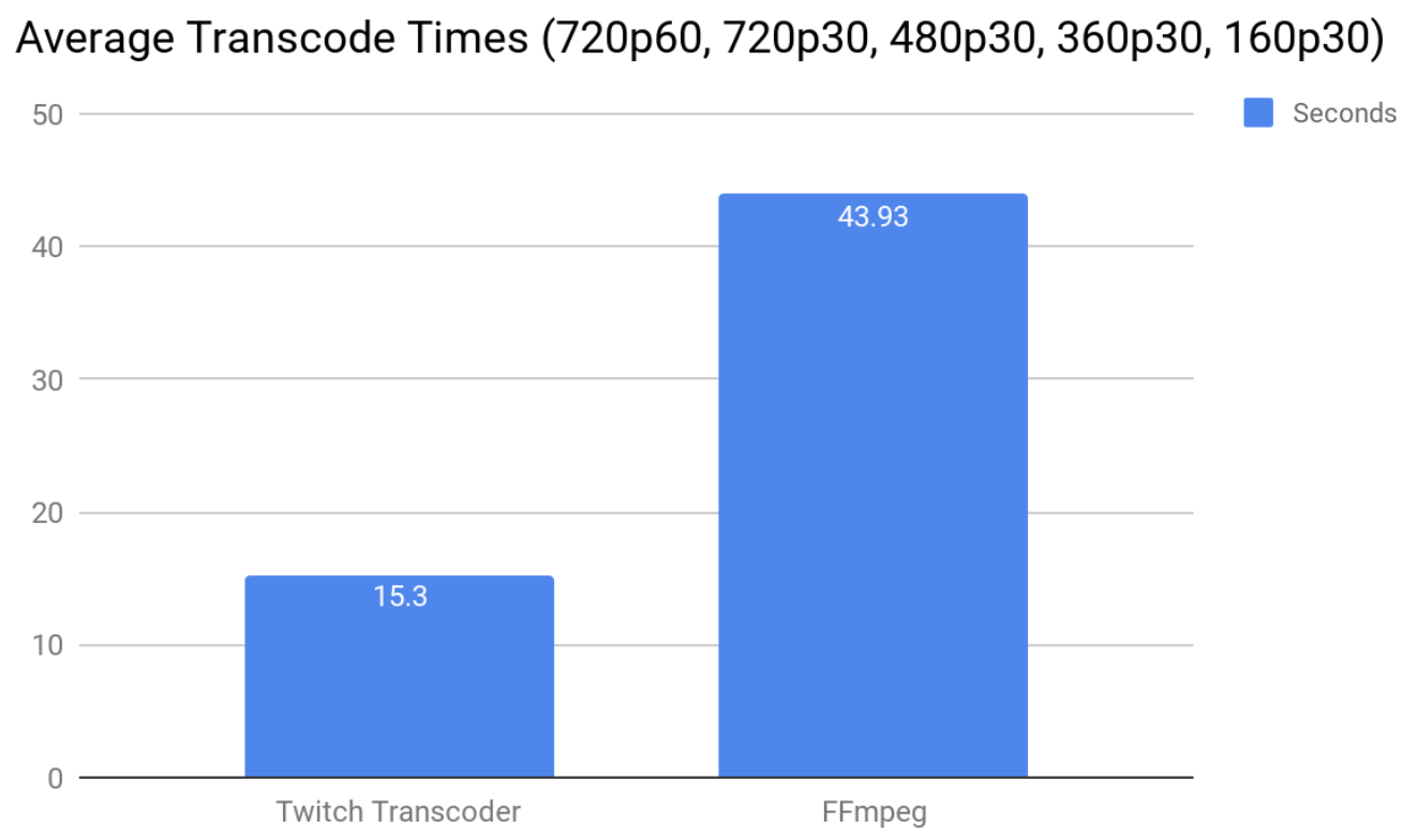 Live Video Transmuxing/Transcoding: FFmpeg vs