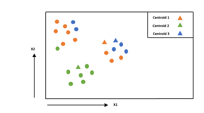 K-means Clustering from Scratch in Python - Machine Learning