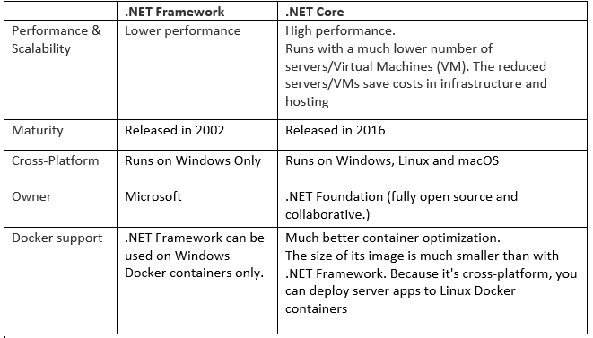 Getting Started With ASP.NET Core & Docker — Guide for beginners ...
