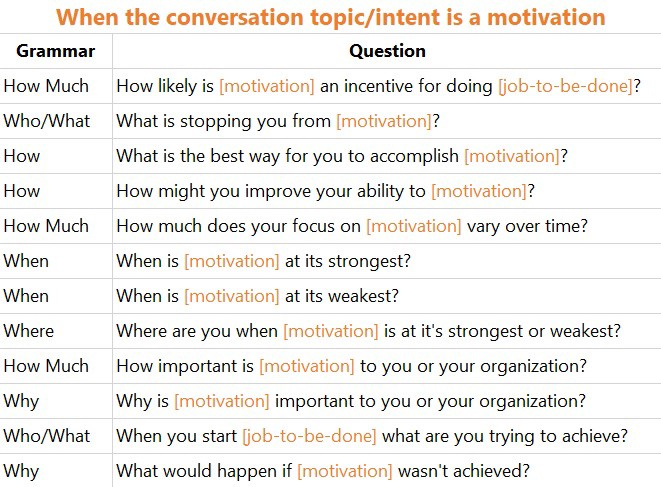 List of interview questions that explore customer motivations