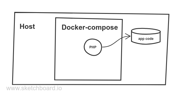 Fig. 1. Docker-compose and the host machine (no port mapping)
