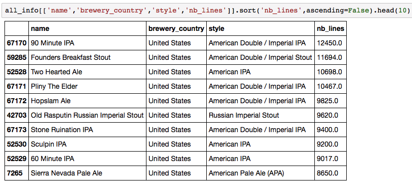 Most common beers in the ratings dataset