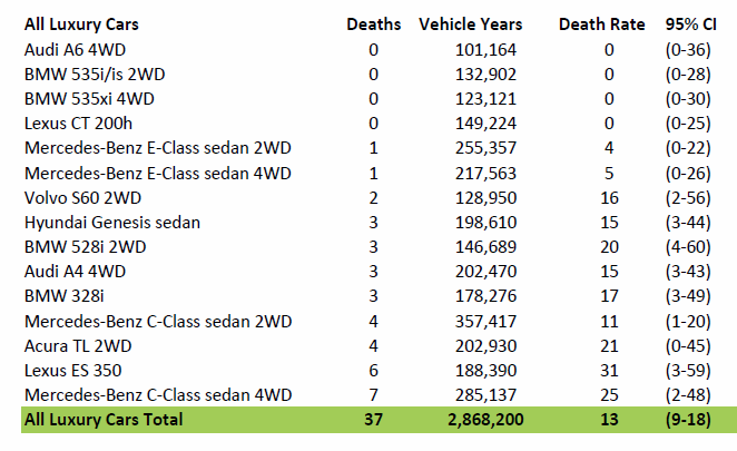 Tesla's Driver Fatality Rate is more than Triple that of Luxury Cars