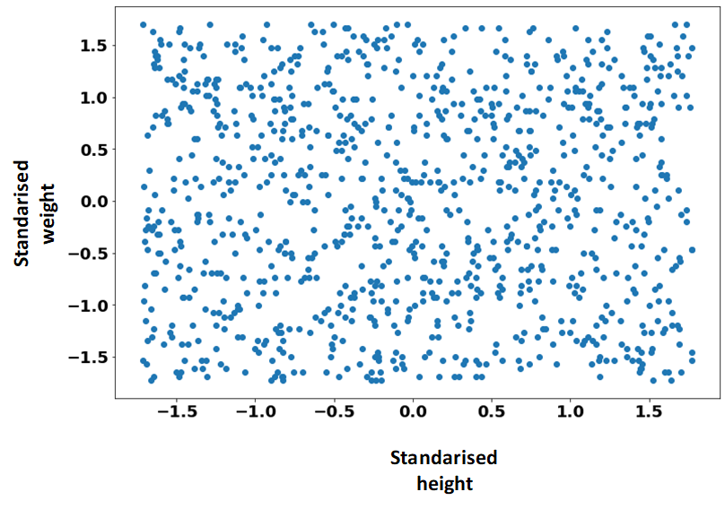 unsupervised learning example