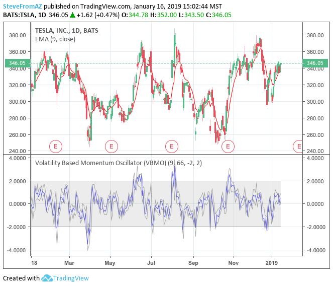 A Volatility Based Oscillator Indicator for Traders