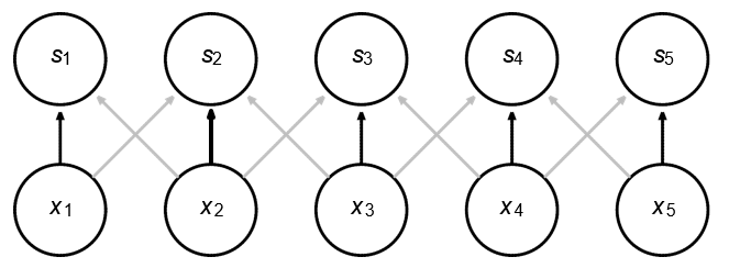 Figure 17: Same parameter sharing by convolution. | Convolutional Neural Networks (CNNs)