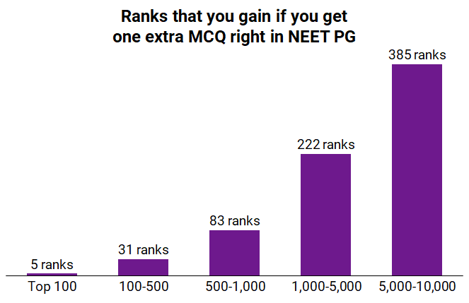 Pre-PG Premium For NEET-PG — How To Leapfrog The Competition