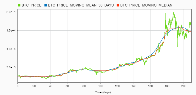 BITCOIN case study: applying basic Digital Signal Processing into
