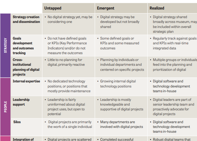 Knight Foundation, Digital Readiness and Innovation in Museums, Oct 16, 2020