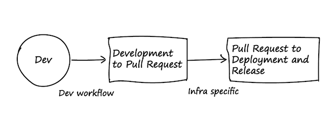 Two phases of software delivery