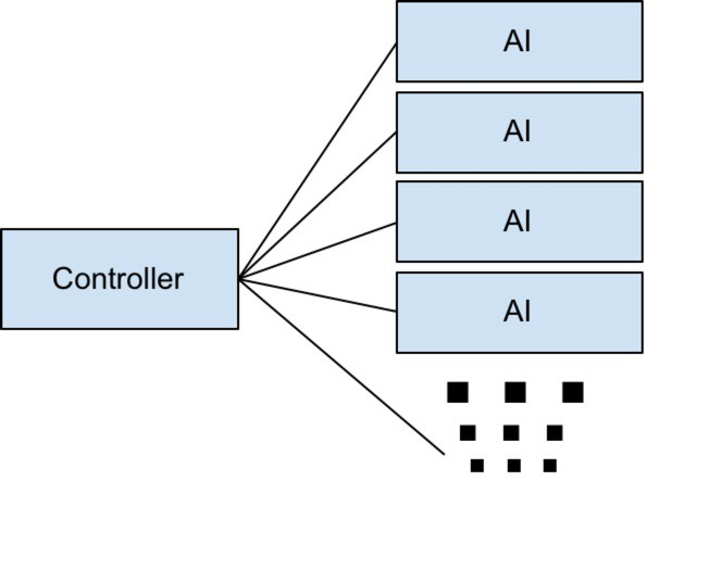 controller container