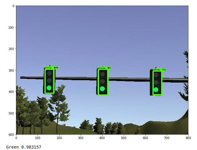 Self Driving Vehicles: Traffic Light Detection and