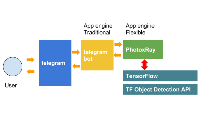 S Tensorflow Object Detection Api Integration - Renault