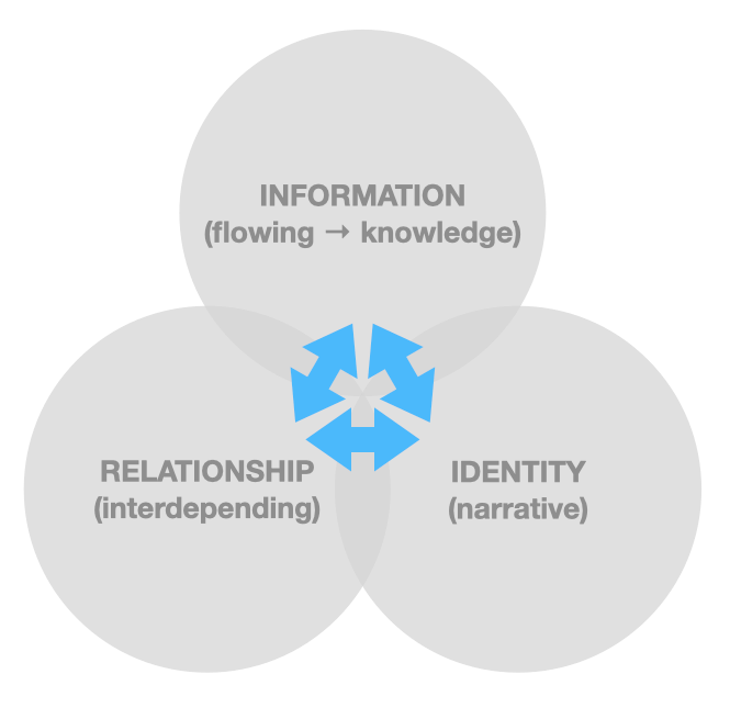 triarchy of identity, relationships, and information