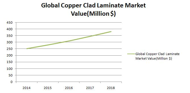Global Copper Clad Laminate Market Projected to Reach $ 381 Million