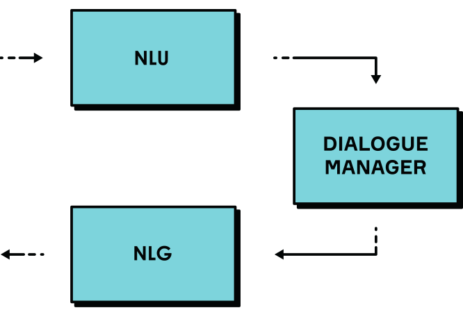 Typical dialogue system architecture