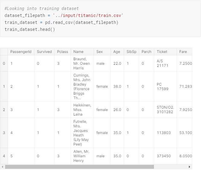 We import the datasets and using Pandas Library to called the datasets and put it in a variable called train_dataset