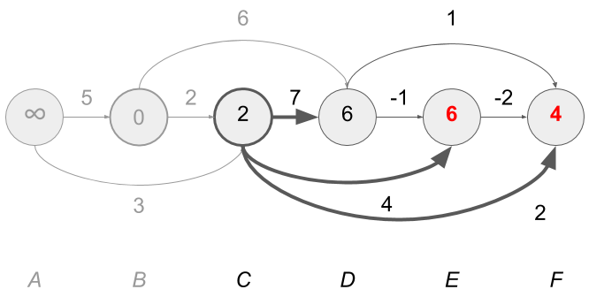 Understanding Edge Relaxation for Dijkstra's Algorithm and