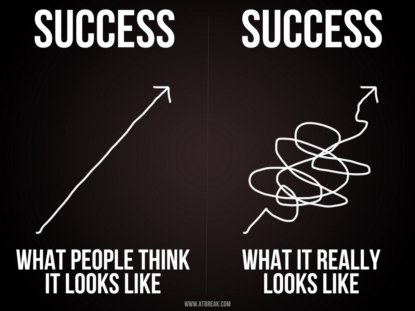 fail fast to find success