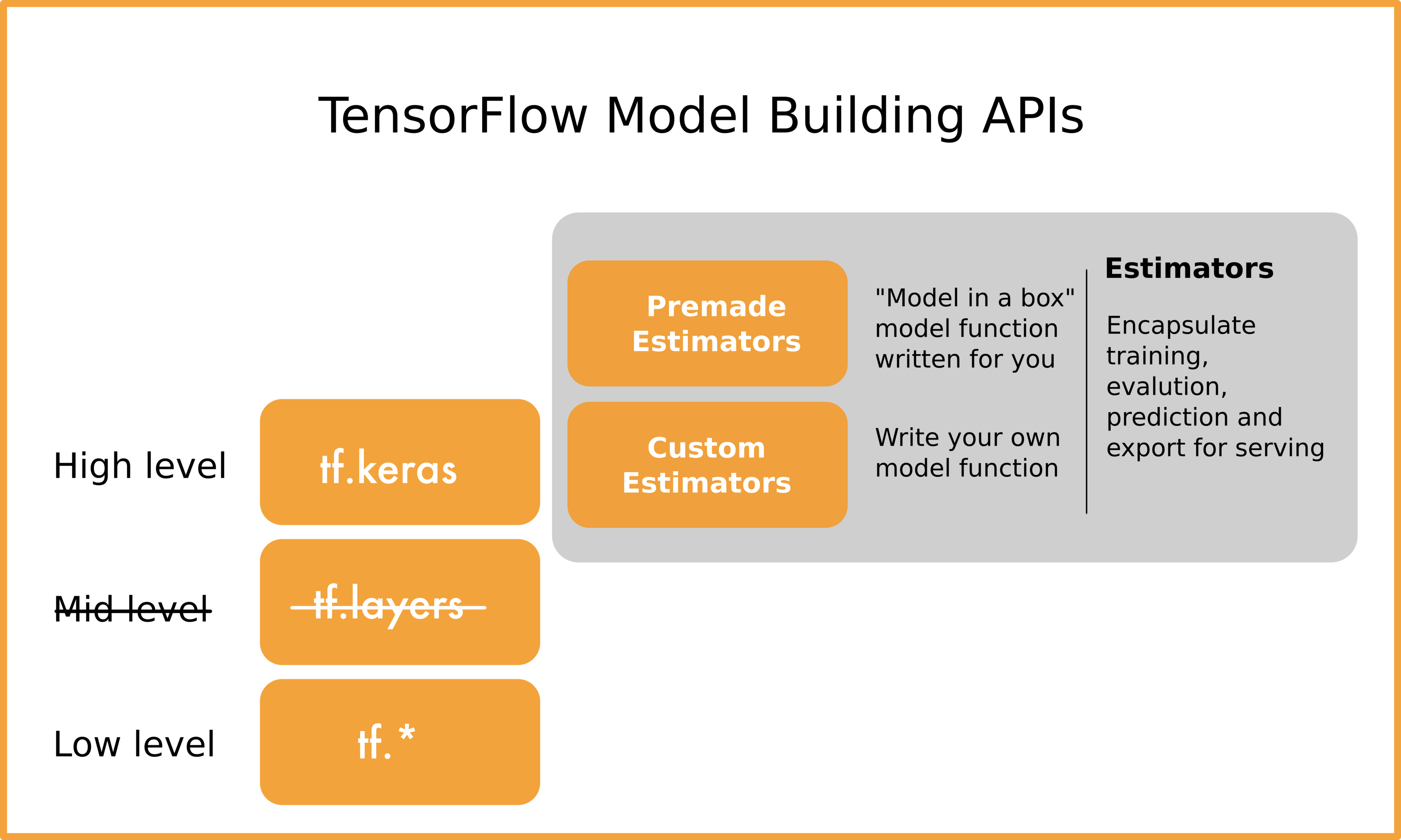 Demystify the TensorFlow APIs - Google Developers Experts
