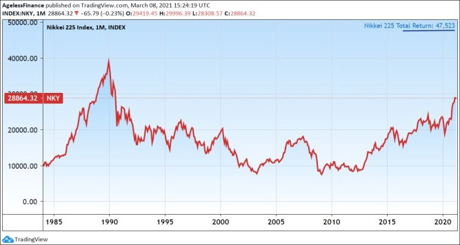 Chart 1: The Nikkei 225 Japanese Stock Market Index in the long run