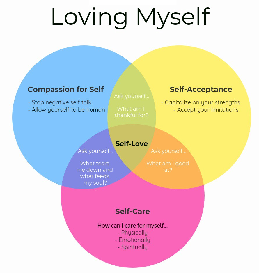 Practice Loving Yourself to Overcome Negative Thoughts
