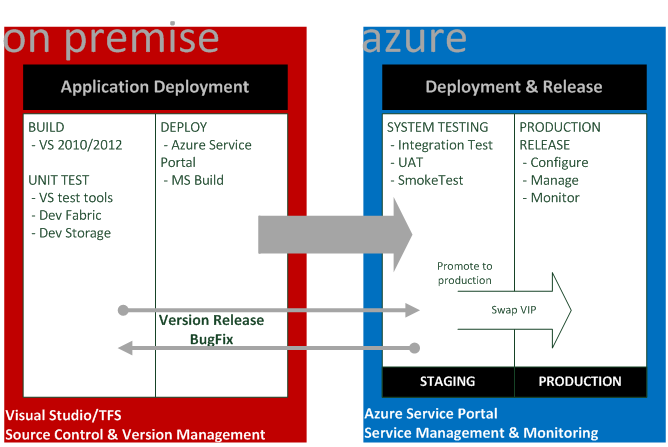 The Microsoft Azure Development Practices You Should Know