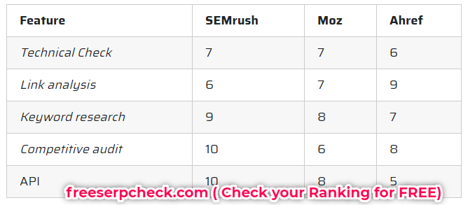 Semrush vs MOZ vs Ahref Comparison Table Chart