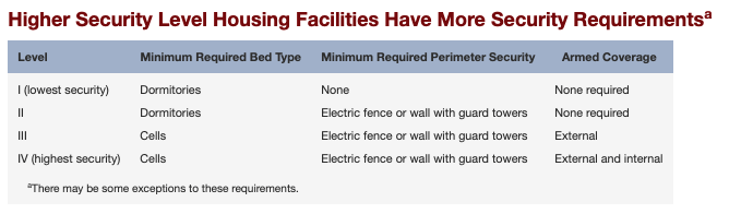 """A chart from the CA LAO report, """"Improving California's Prison Inmate Classification System"""" that describes the differences in security measures across housing levels I-IV."""