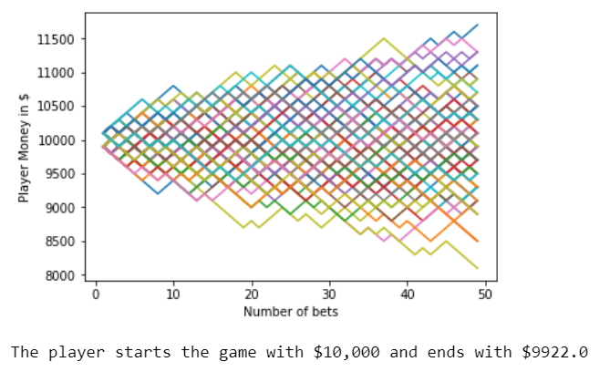 The house always wins : Monte Carlo Simulation - Towards