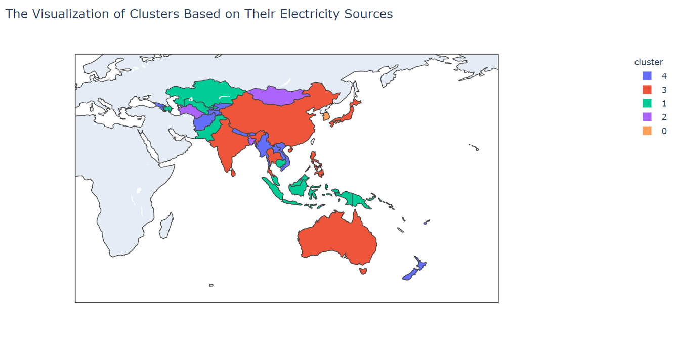 clustering - Electricity Sources