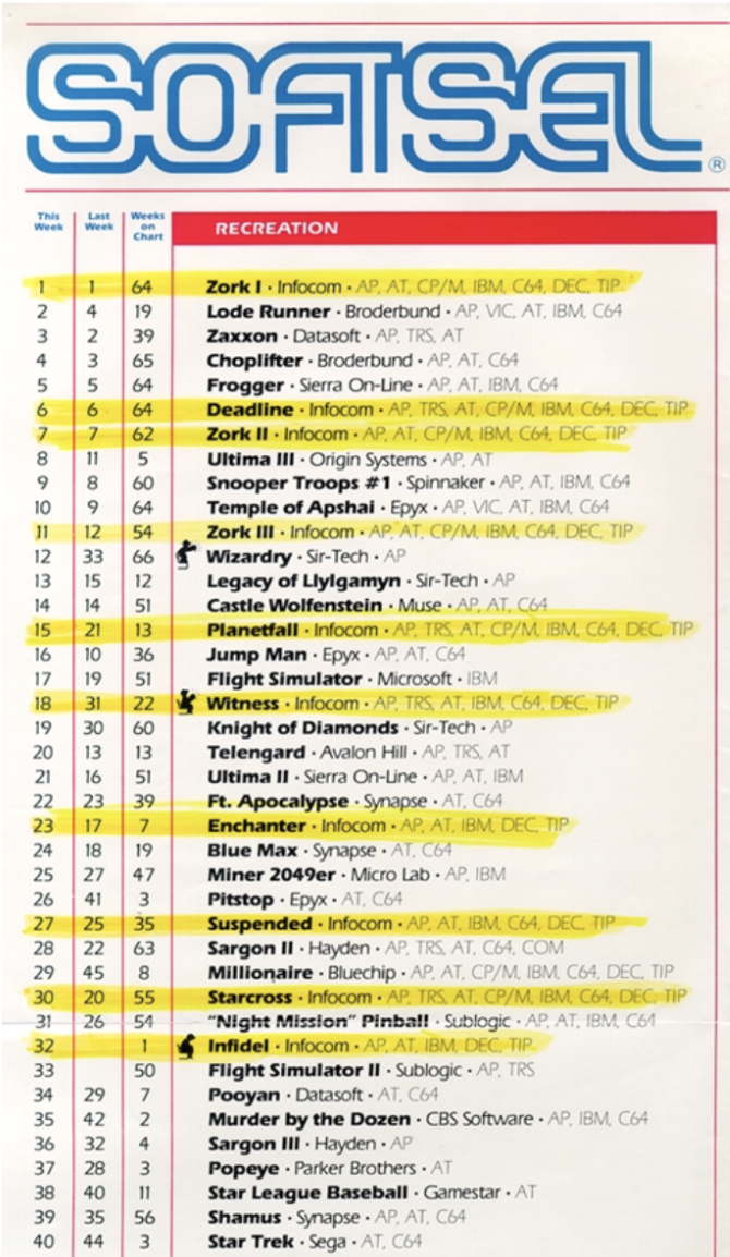 A list of bestselling games from Softsel. Zork I is in the first place with other Zork games closely behind.