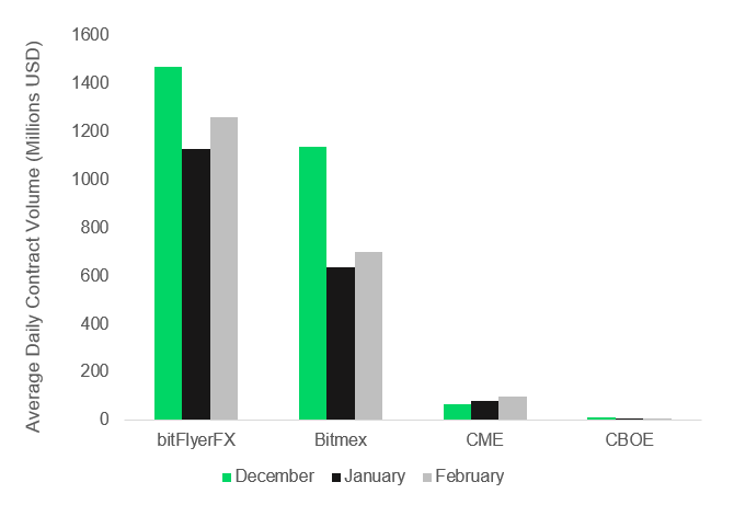 CryptoCompare's February 2019 Exchange Review