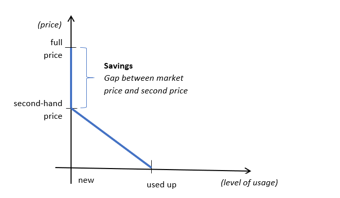 graph—price vs level of usage for second-hand items