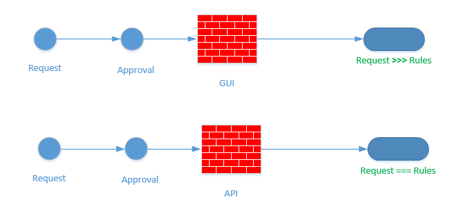 The right way to manage a firewall security policy - Irek