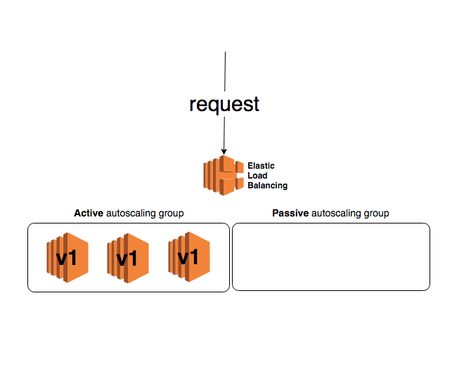 Simple canary releases in AWS: how and why? - Klarna Engineering
