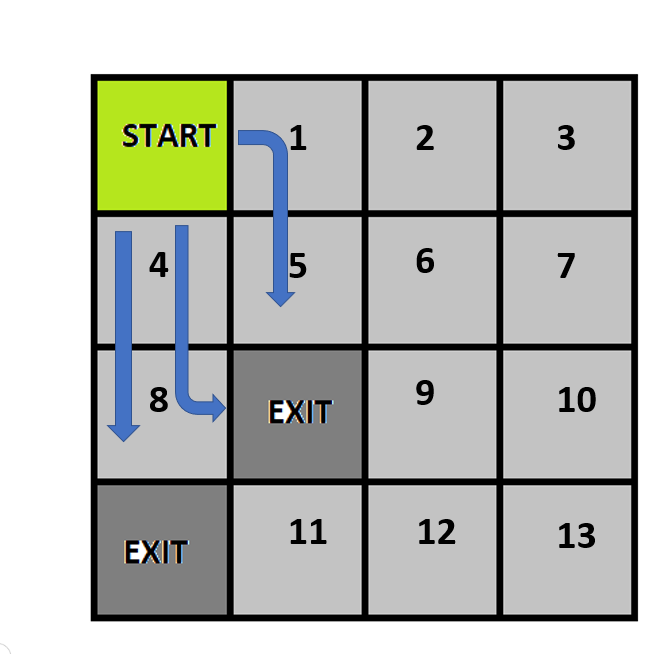 Three choices to escape from the maze