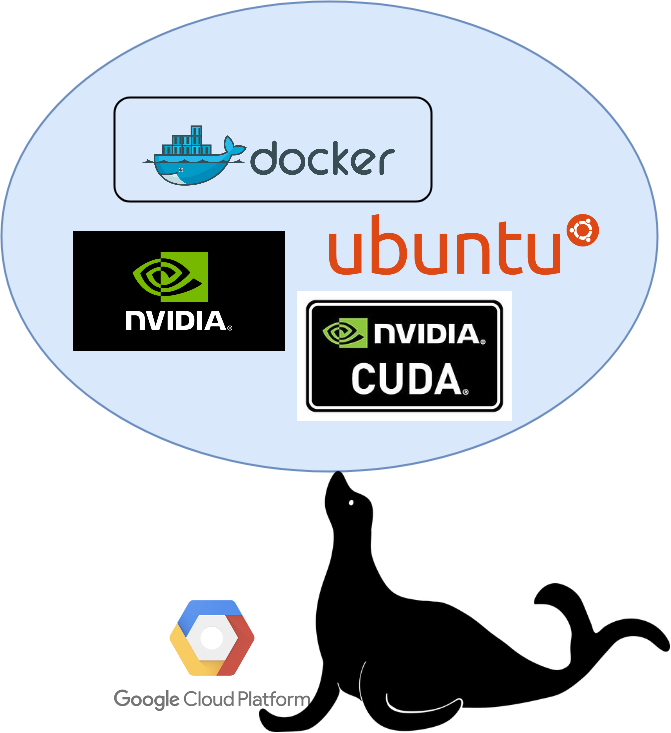 Troubleshooting GCP + CUDA/NVIDIA + Docker and Keeping it