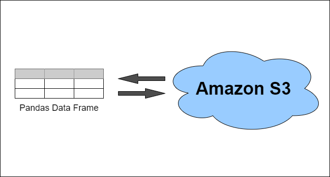 Image showing pandas data frame being read from and written files on Amazon S3