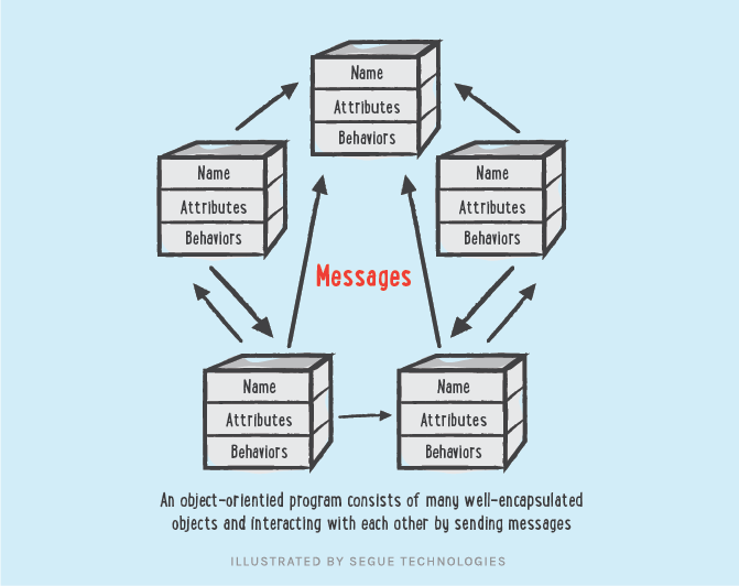 Illustration of Objects sending messages to one another.