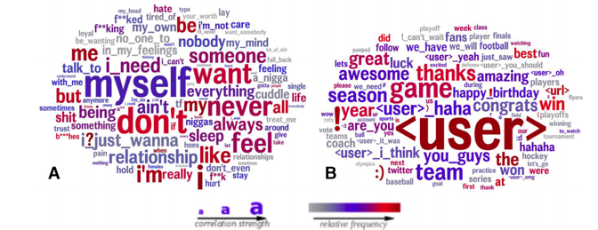 """Left: featured words include """"myself,"""" """"someone,"""" and """"want."""" RIght: feature words """"thanks,"""" """"awesome,"""" and """"haha."""""""