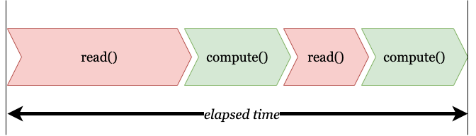 Sequence of activities: read, compute and their relative elapsed times